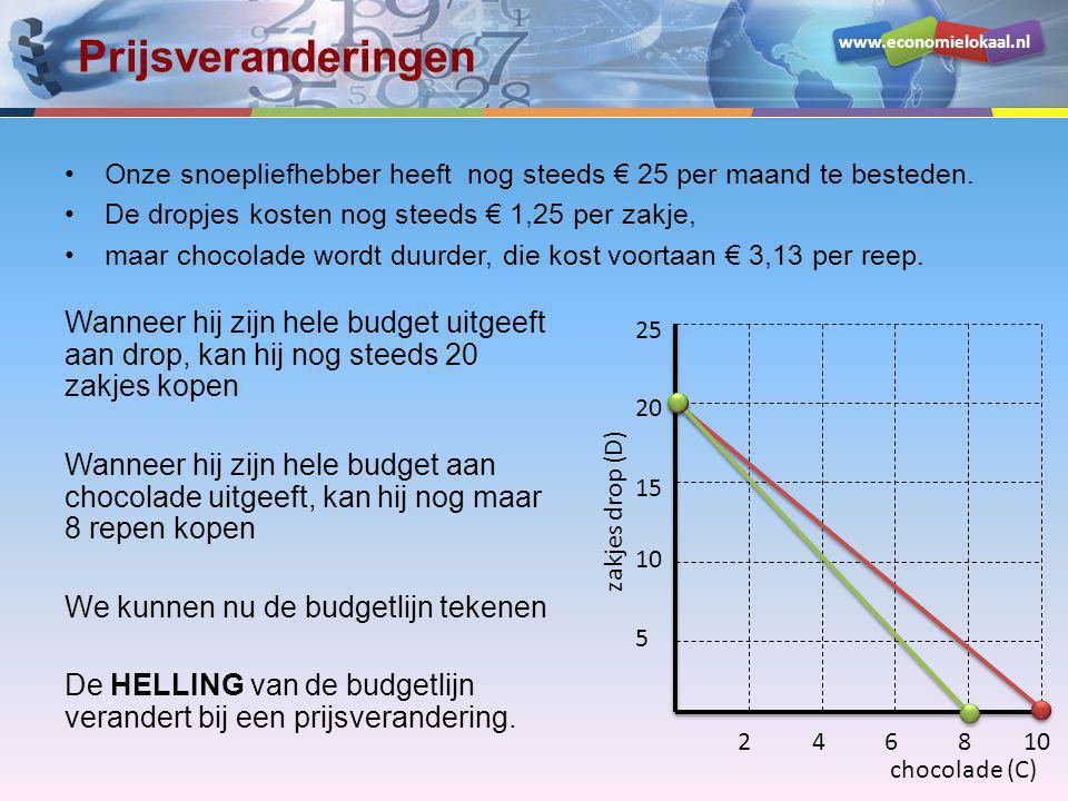 www.economielokaal.nl Prijsveranderingen •Onze snoepliefhebber heeft nog steeds € 25 per maand te besteden. •De dropjes kosten nog steeds € 1,25 per z