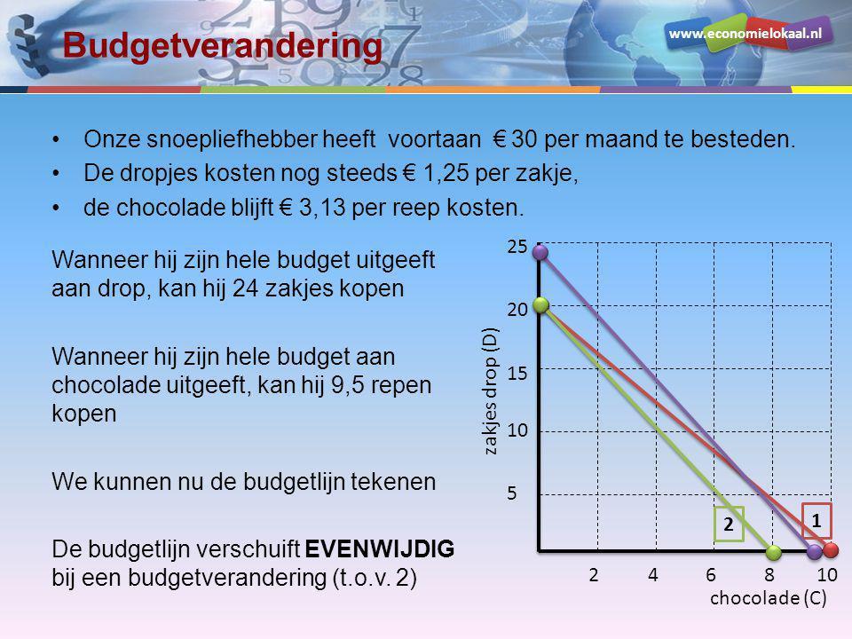 www.economielokaal.nl Budgetverandering chocolade (C) zakjes drop (D) 5 10 15 20 25 246810 1 2 •Onze snoepliefhebber heeft voortaan € 30 per maand te