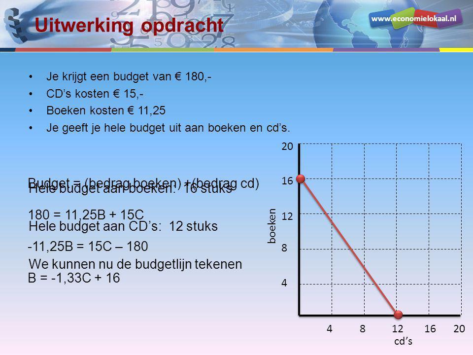 www.economielokaal.nl Uitwerking opdracht •Je krijgt een budget van € 180,- •CD's kosten € 15,- •Boeken kosten € 11,25 •Je geeft je hele budget uit aa