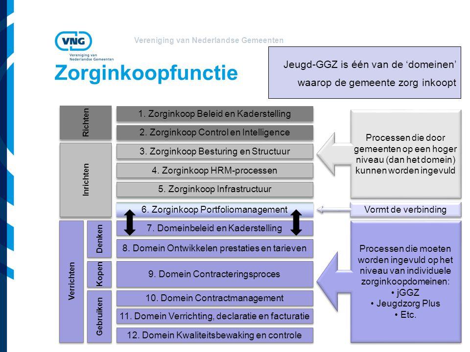 Vereniging van Nederlandse Gemeenten Zorginkoopfunctie Verrichten 9. Domein Contracteringsproces 7. Domeinbeleid en Kaderstelling 4. Zorginkoop HRM-pr