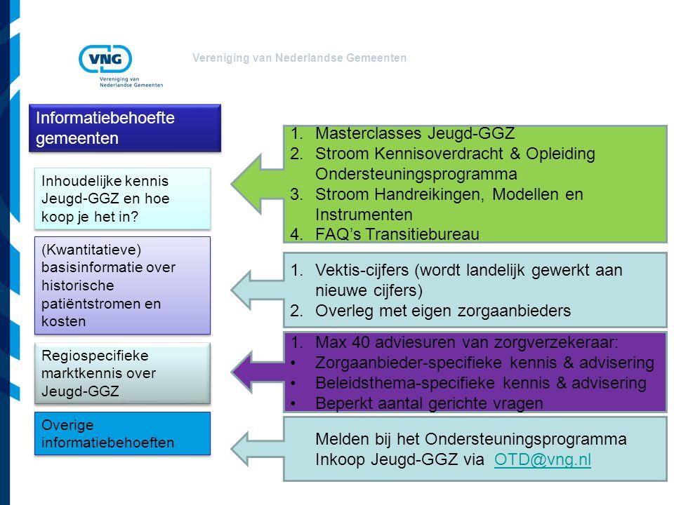 Vereniging van Nederlandse Gemeenten Informatiebehoefte gemeenten Inhoudelijke kennis Jeugd-GGZ en hoe koop je het in? (Kwantitatieve) basisinformatie