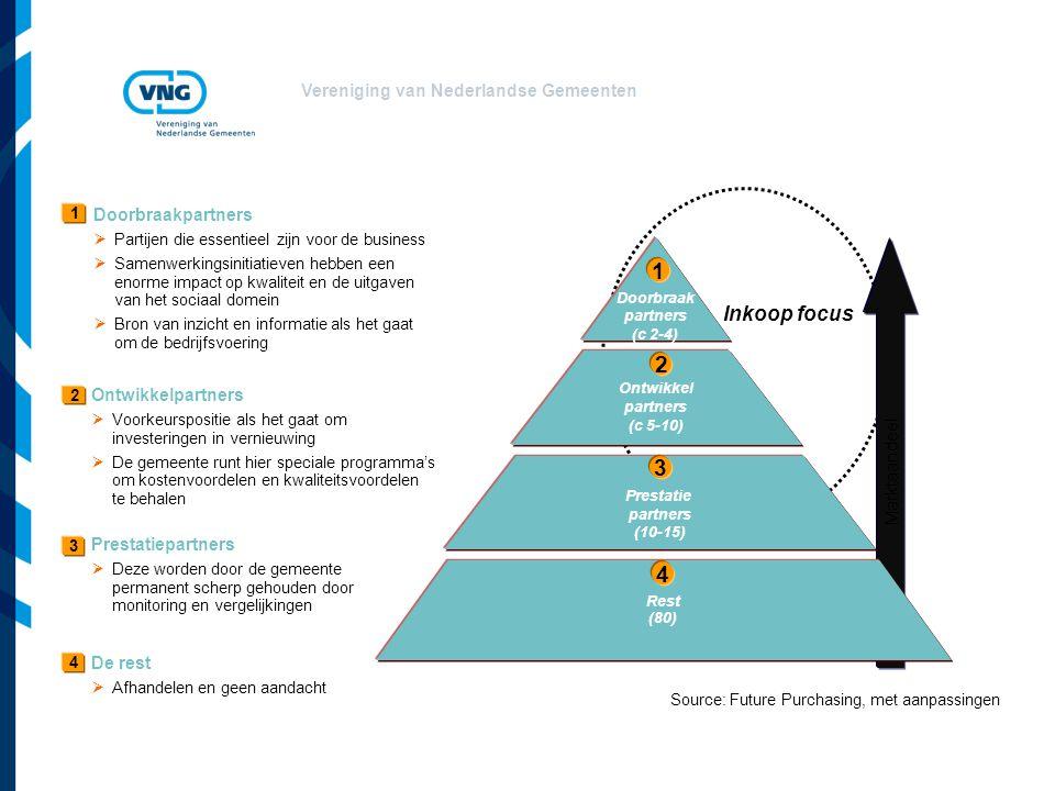 Vereniging van Nederlandse Gemeenten Source: Future Purchasing, met aanpassingen Marktaandeel Rest (80) Doorbraak partners (c 2-4) Ontwikkel partners