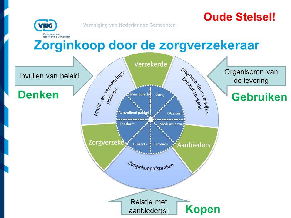 Vereniging van Nederlandse Gemeenten Zorginkoop door de zorgverzekeraar Invullen van beleid Organiseren van de levering Relatie met aanbieder(s) Denke