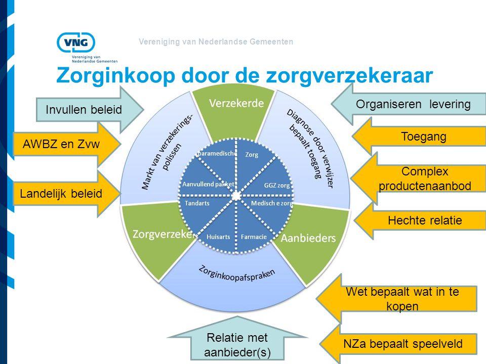 Vereniging van Nederlandse Gemeenten Zorginkoop door de zorgverzekeraar Landelijk beleid Complex productenaanbod Relatie met aanbieder(s) AWBZ en Zvw