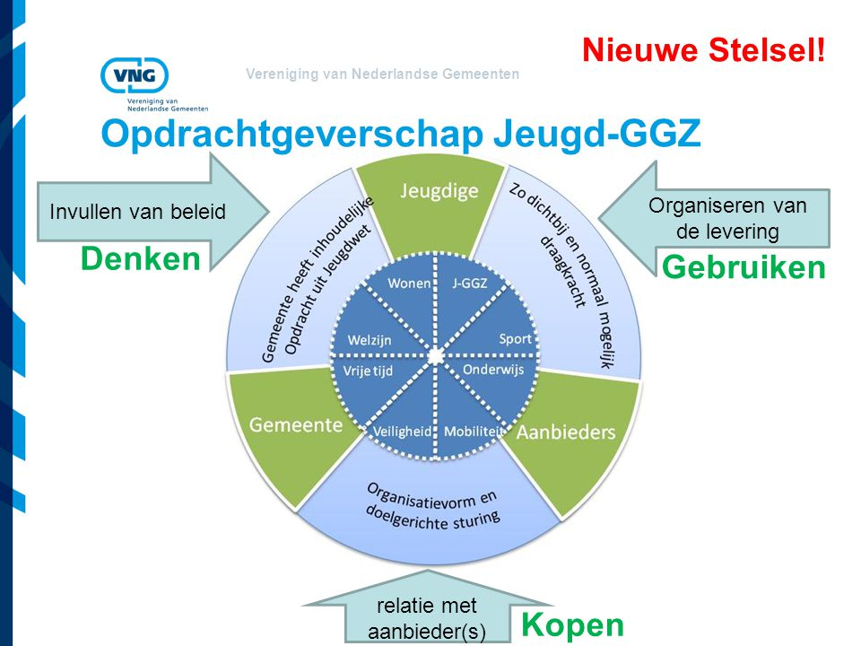 Vereniging van Nederlandse Gemeenten Opdrachtgeverschap Jeugd-GGZ Invullen van beleid Organiseren van de levering relatie met aanbieder(s) Kopen Denke
