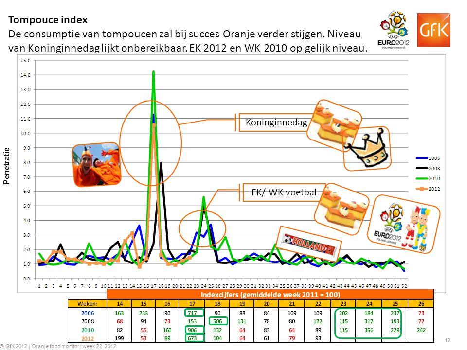 12 © GfK 2012 | Oranje food monitor | week 22 2012 Tompouce index De consumptie van tompoucen zal bij succes Oranje verder stijgen. Niveau van Koningi
