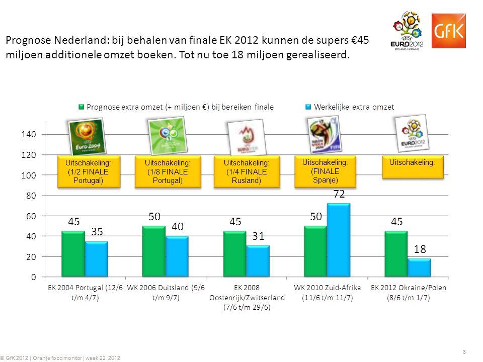 6 © GfK 2012 | Oranje food monitor | week 22 2012 Prognose Nederland: bij behalen van finale EK 2012 kunnen de supers €45 miljoen additionele omzet bo