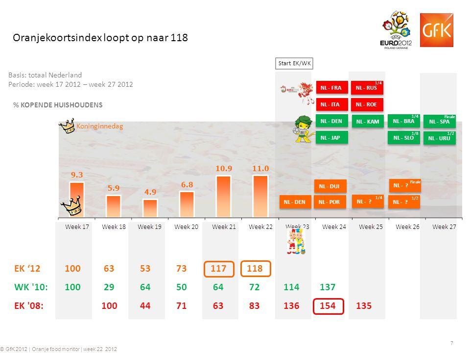 8 © GfK 2012 | Oranje food monitor | week 22 2012 Basis: n = 6.000 ConsumerScanpanel Additionele Supermarktomzet in weken 22 t/m 25 EK 2008 Oranjekoortsindex (Koninginnedag = 100) WK 2010 In vergelijking met het WK 2010 en EK 2008 zijn er (in vergelijking met Koninginnedag) door meer huishoudens de afgelopen week Oranje producten gekocht.