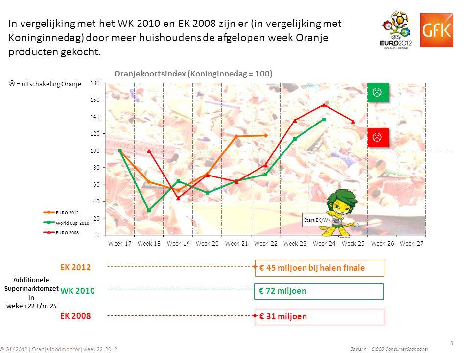8 © GfK 2012 | Oranje food monitor | week 22 2012 Basis: n = 6.000 ConsumerScanpanel Additionele Supermarktomzet in weken 22 t/m 25 EK 2008 Oranjekoor