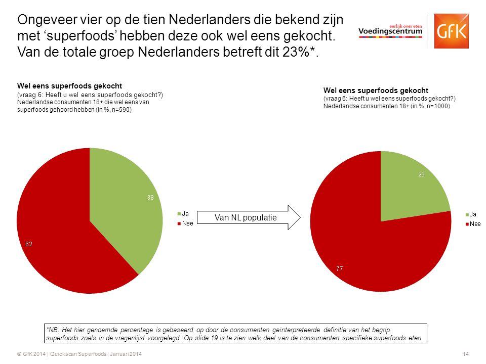 © GfK 2014 | Quickscan Superfoods | Januari 201414 Wel eens superfoods gekocht (vraag 6: Heeft u wel eens superfoods gekocht?) Nederlandse consumenten