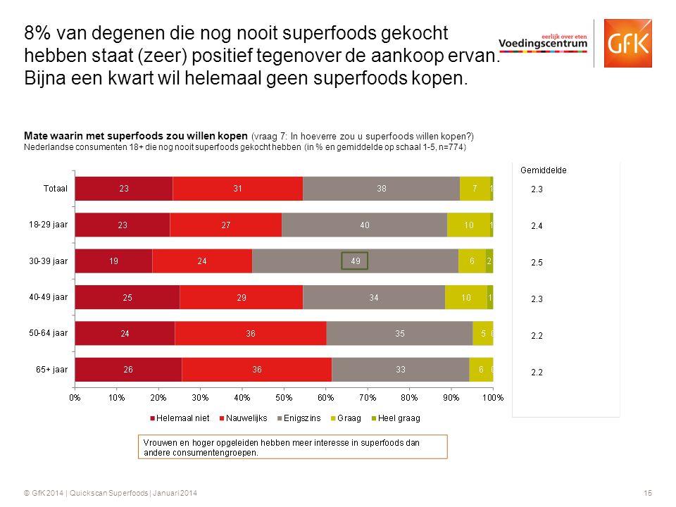 © GfK 2014 | Quickscan Superfoods | Januari 201415 Mate waarin met superfoods zou willen kopen (vraag 7: In hoeverre zou u superfoods willen kopen?) N
