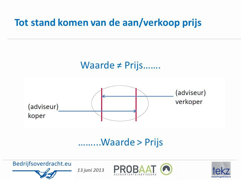 13 juni 2013 Tot stand komen van de aan/verkoop prijs Waarde ≠ Prijs……. ……...Waarde > Prijs