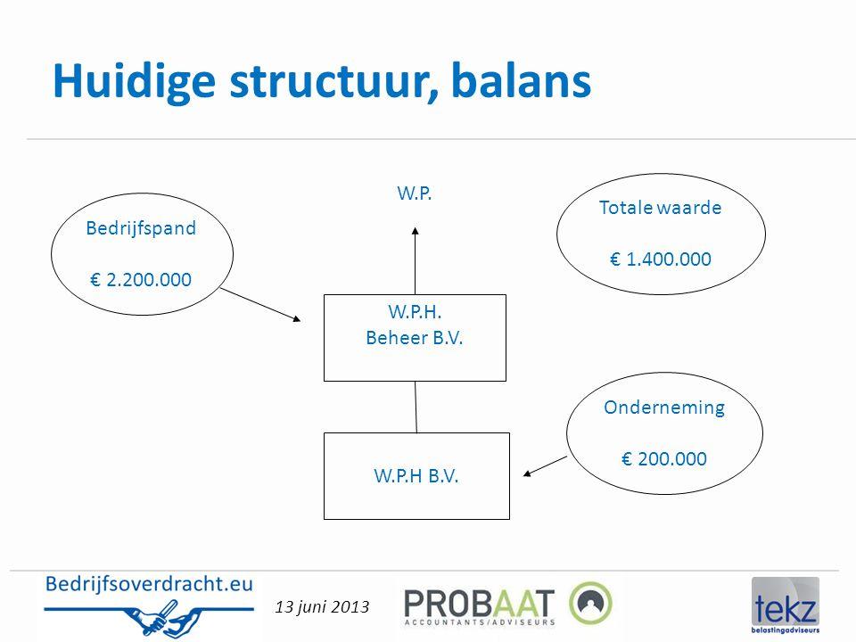 13 juni 2013 Huidige structuur, balans Bedrijfspand € 2.200.000 Totale waarde € 1.400.000 Onderneming € 200.000 W.P.H. Beheer B.V. W.P.H B.V. W.P.