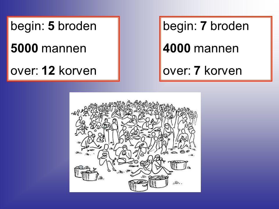 begin: 7 broden 4000 mannen over: 7 korven begin: 5 broden 5000 mannen over: 12 korven