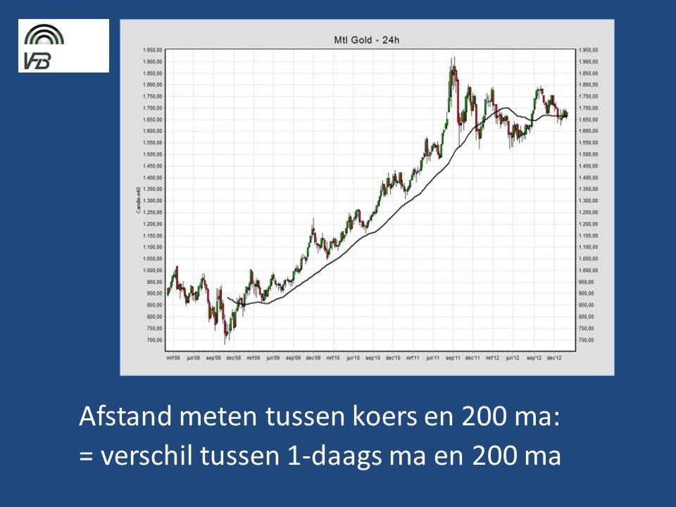 Afstand meten tussen koers en 200 ma: = verschil tussen 1-daags ma en 200 ma