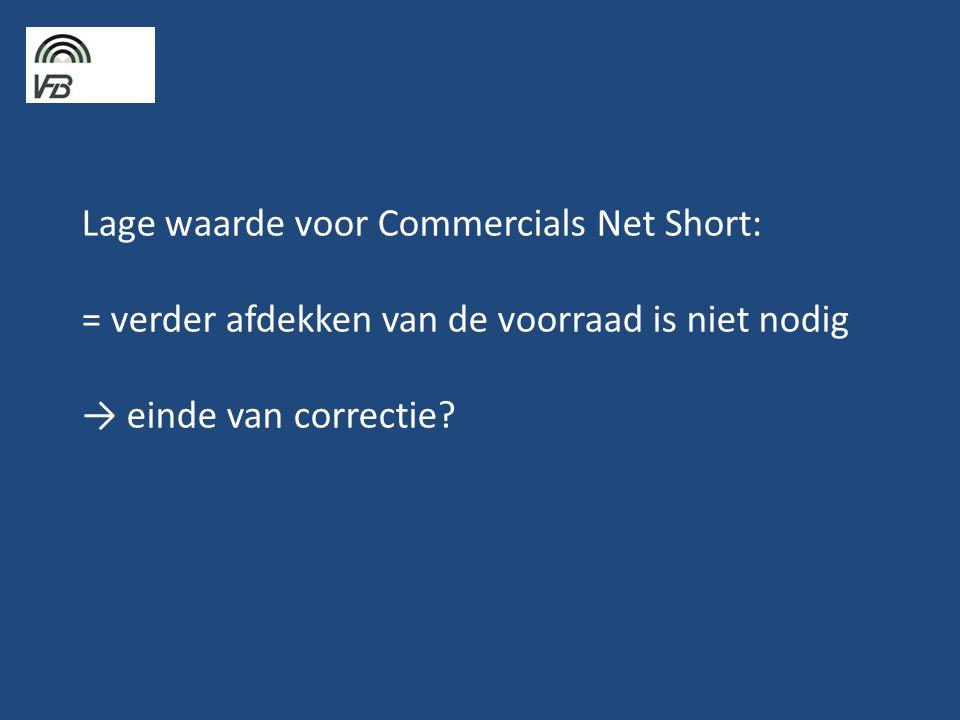 Lage waarde voor Commercials Net Short: = verder afdekken van de voorraad is niet nodig → einde van correctie?