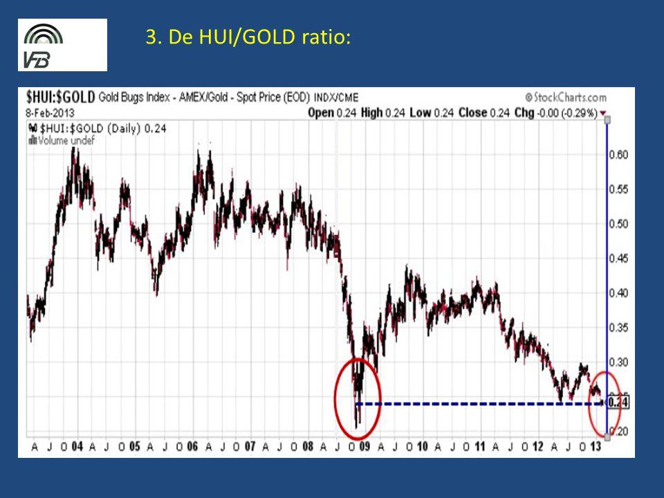 3. De HUI/GOLD ratio: