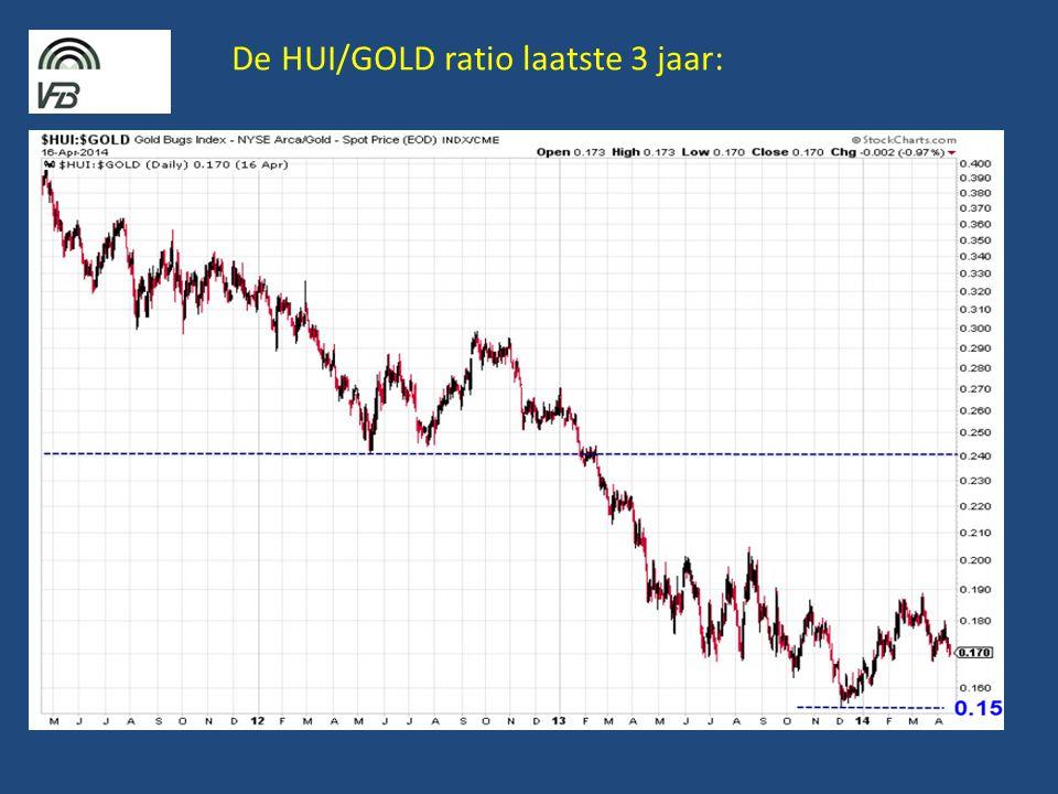 De HUI/GOLD ratio laatste 3 jaar: