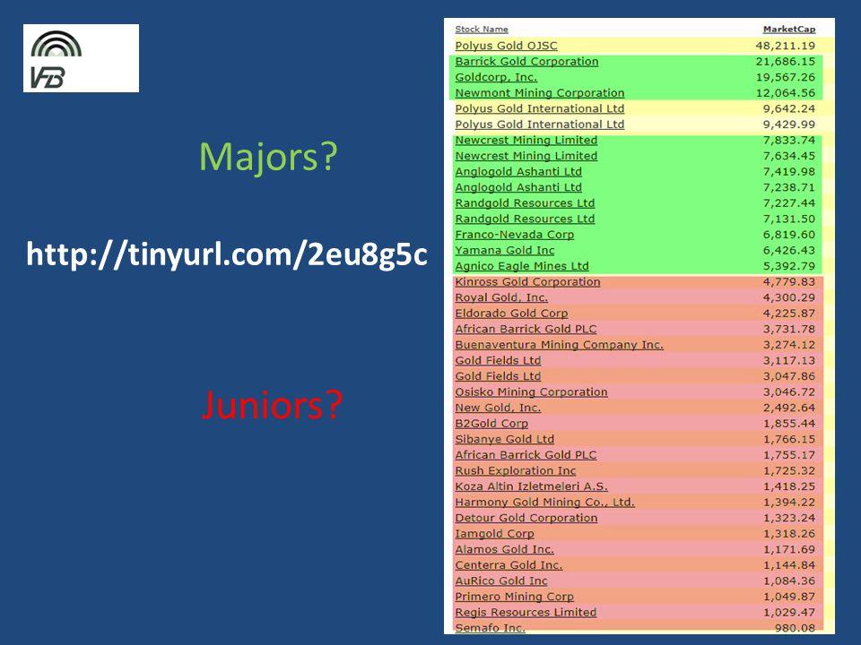 Majors? http://tinyurl.com/2eu8g5c Juniors?