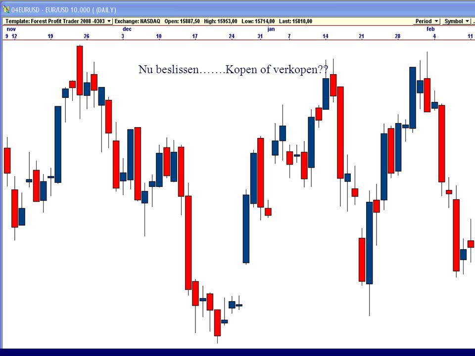 Forest Profit Trader  De juiste stop is snel weten wanneer je ongelijk hebt, maar buiten de marktruis  Je ongelijk toegeven (mind)  Het systeem (de markt) bepaalt de stop  Afstand entry tot stoploss bepaalt de positionsize (MM) (niet andersom)