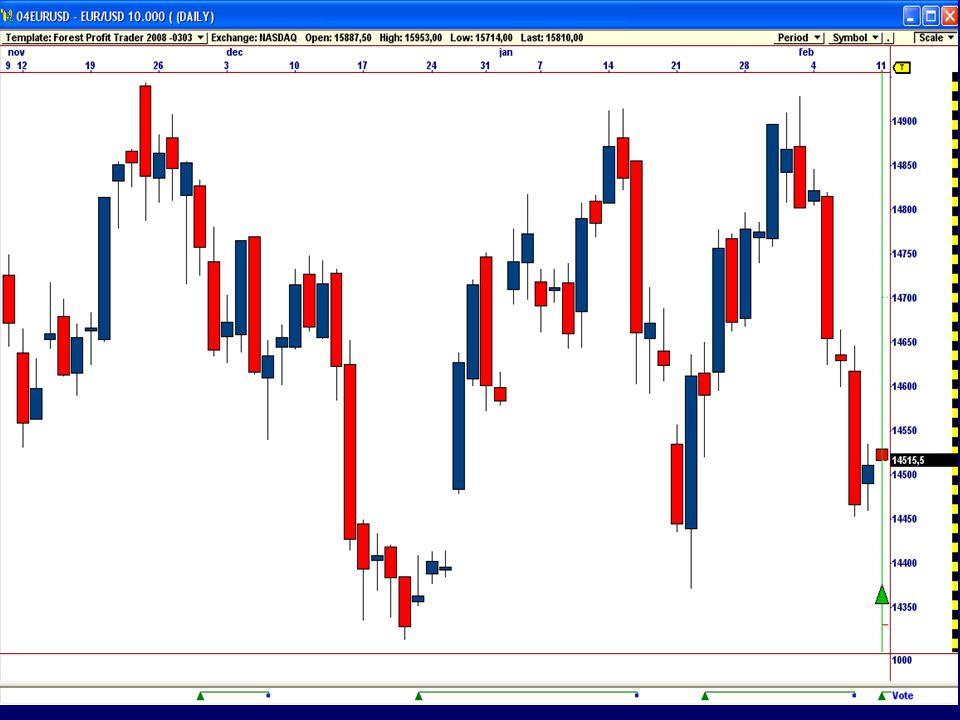 Forest Profit Trader  Methode  Trend v.d.