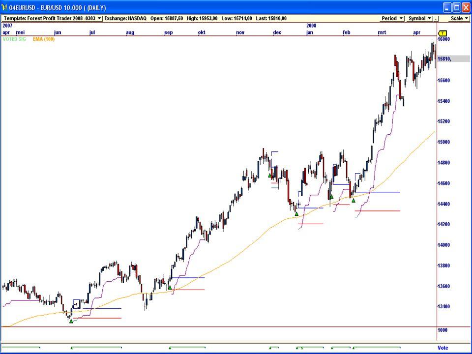 Forest Profit Trader  24 per dag open.(behalve weekend)  Geen gaps.