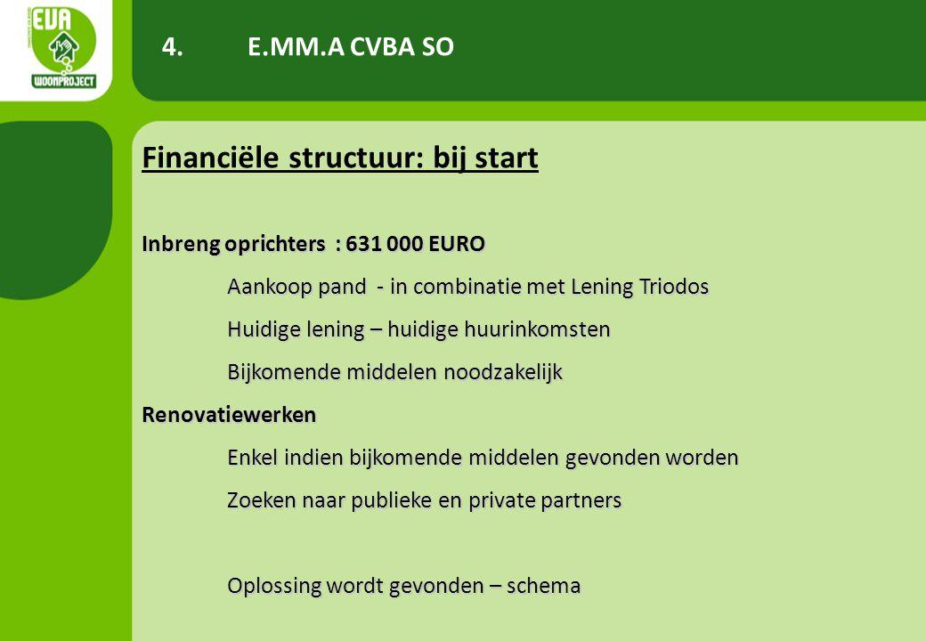 Financiële structuur: bij start Inbreng oprichters : 631 000 EURO Aankoop pand - in combinatie met Lening Triodos Huidige lening – huidige huurinkomst