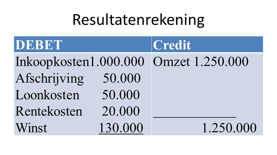 Resultatenrekening DEBETCredit Inkoopkosten1.000.000 Afschrijving 50.000 Loonkosten 50.000 Rentekosten 20.000 Winst130.000 Omzet 1.250.000 1.250.000