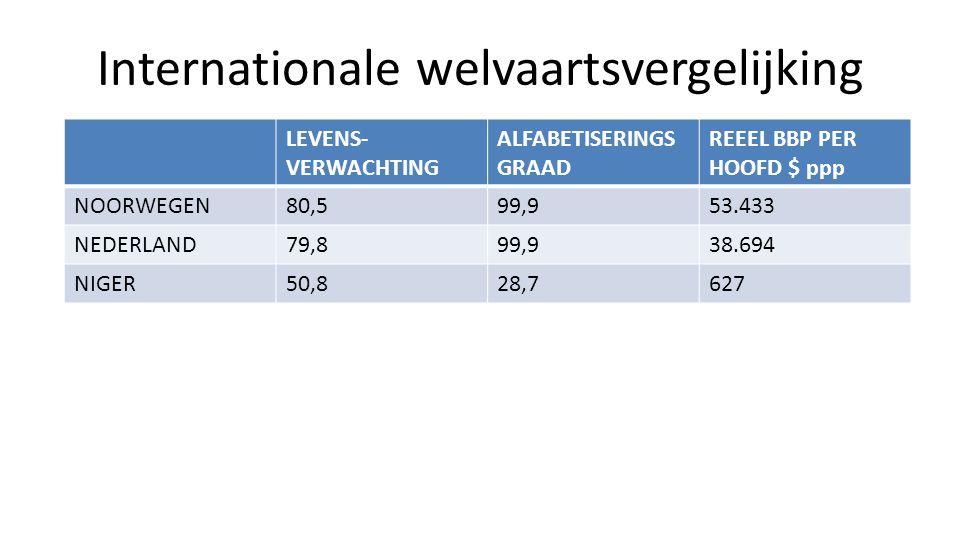 Internationale welvaartsvergelijking LEVENS- VERWACHTING ALFABETISERINGS GRAAD REEEL BBP PER HOOFD $ ppp NOORWEGEN80,599,953.433 NEDERLAND79,899,938.6
