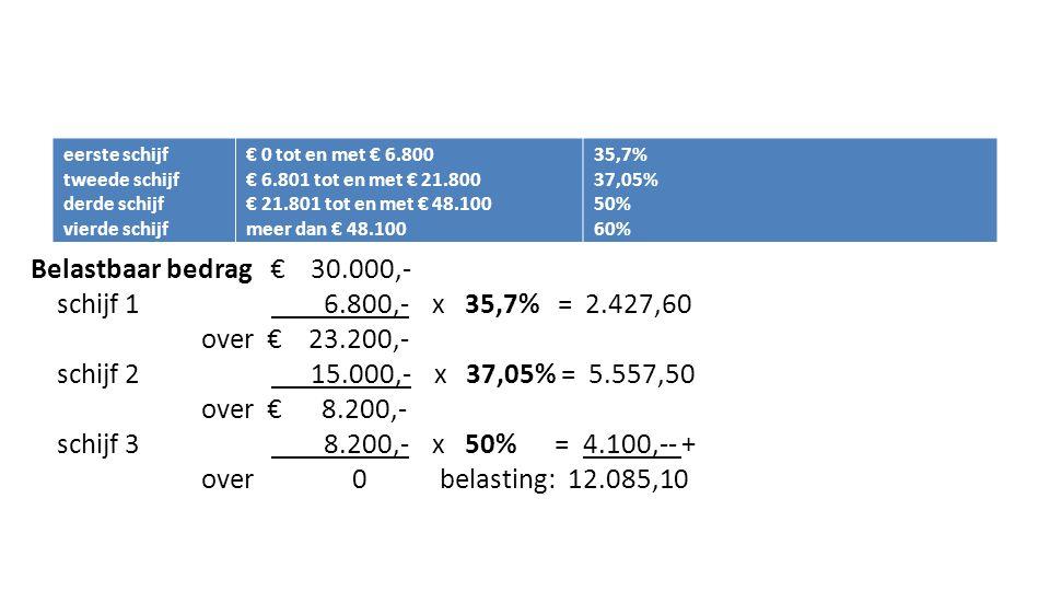 eerste schijf tweede schijf derde schijf vierde schijf € 0 tot en met € 6.800 € 6.801 tot en met € 21.800 € 21.801 tot en met € 48.100 meer dan € 48.1