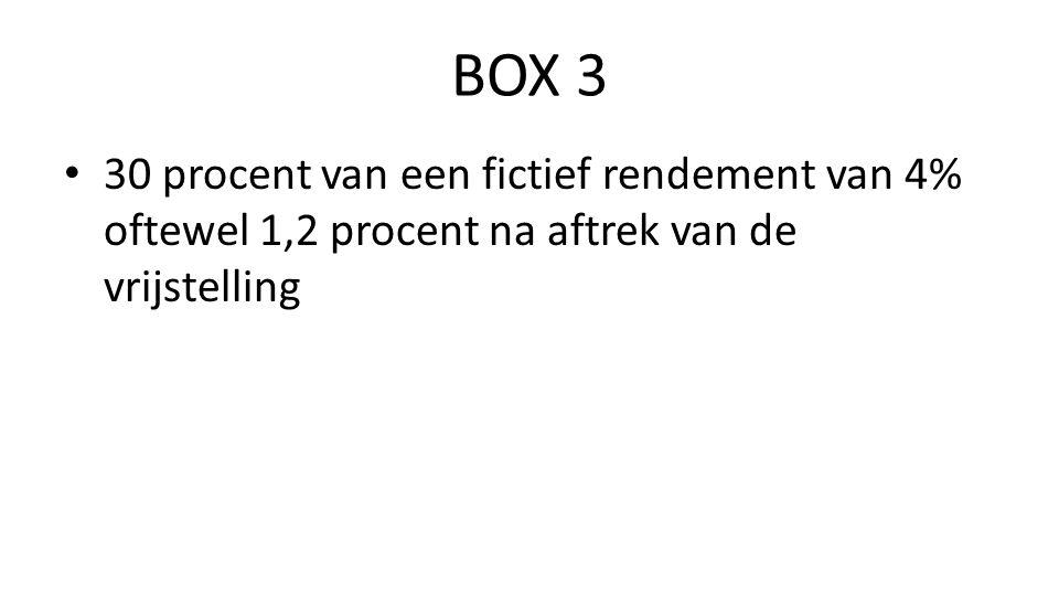 BOX 3 • 30 procent van een fictief rendement van 4% oftewel 1,2 procent na aftrek van de vrijstelling