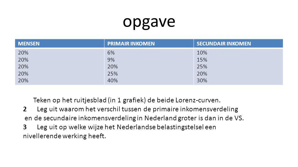 opgave MENSENPRIMAIR INKOMENSECUNDAIR INKOMEN 20% 20% 20% 20% 20% 6% 9% 20% 25% 40% 10% 15% 25% 20% 30% Teken op het ruitjesblad (in 1 grafiek) de bei