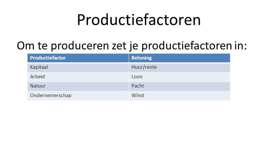 Productiefactoren Om te produceren zet je productiefactoren in: ProductiefactorBeloning KapitaalHuur/rente ArbeidLoon NatuurPacht OndernemerschapWinst