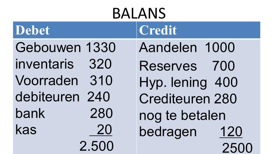 BALANS DebetCredit Gebouwen 1330 inventaris 320 Voorraden 310 debiteuren 240 bank 280 kas 20 2.500 Aandelen 1000 Reserves 700 Hyp. lening 400 Crediteu