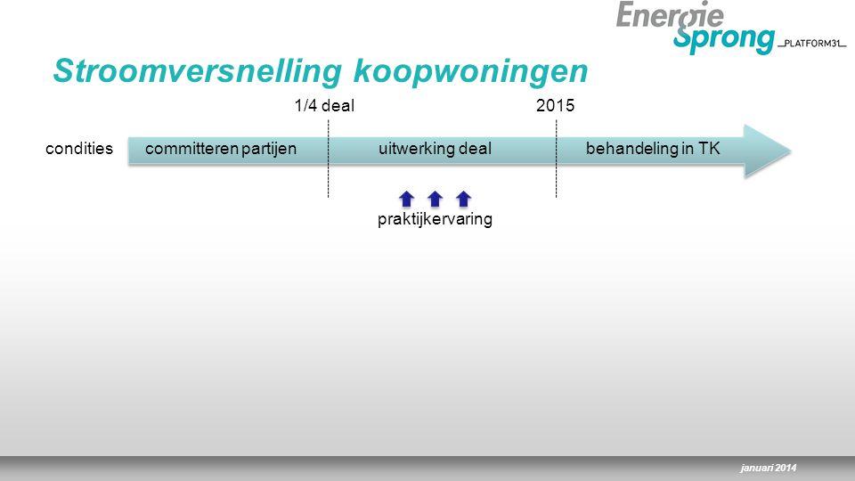 januari 2014 Stroomversnelling koopwoningen condities 1/4 deal2015 behandeling in TKuitwerking dealcommitteren partijen praktijkervaring