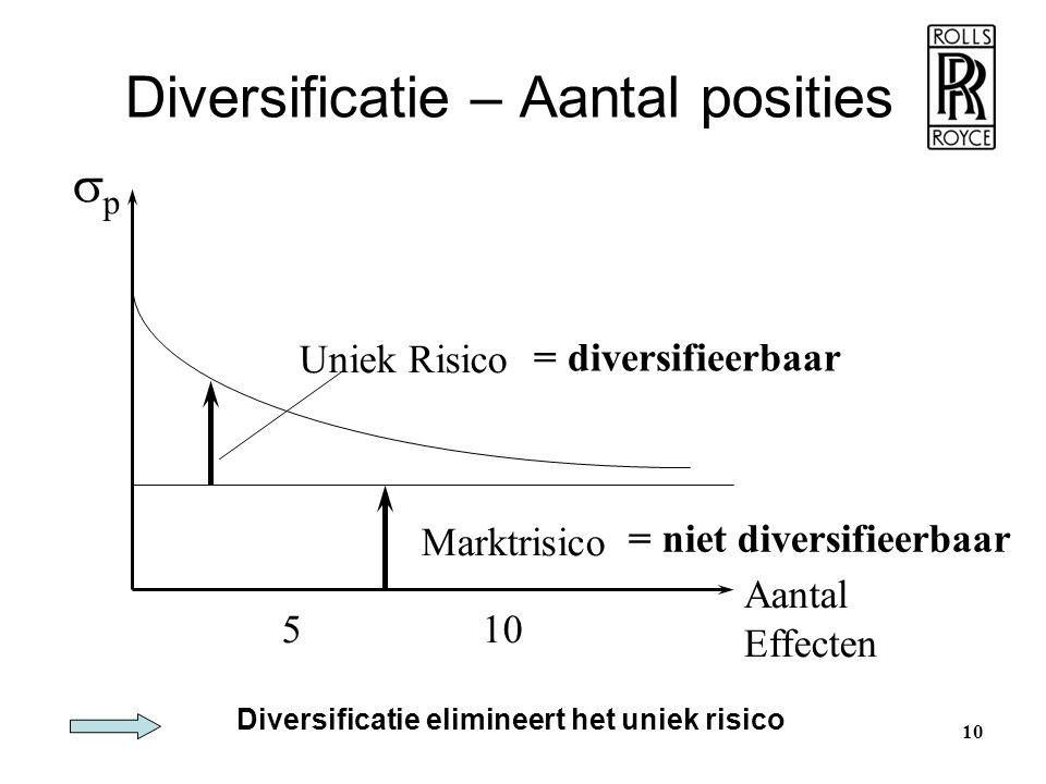 Diversificatie – Aantal posities pp Aantal Effecten 510 Uniek Risico Marktrisico Diversificatie elimineert het uniek risico = diversifieerbaar = nie