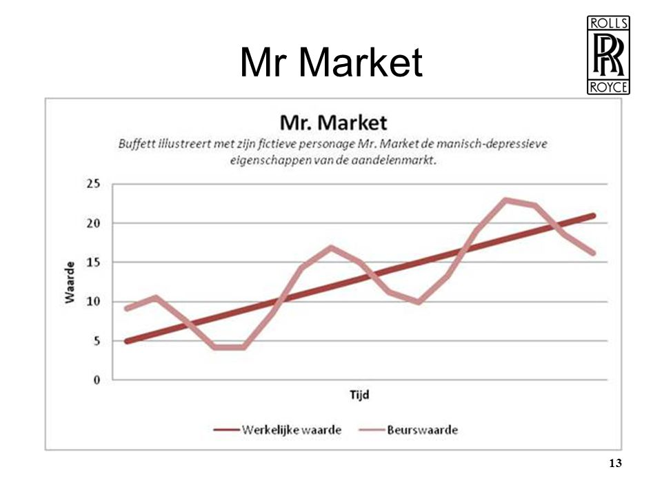 13 Mr Market