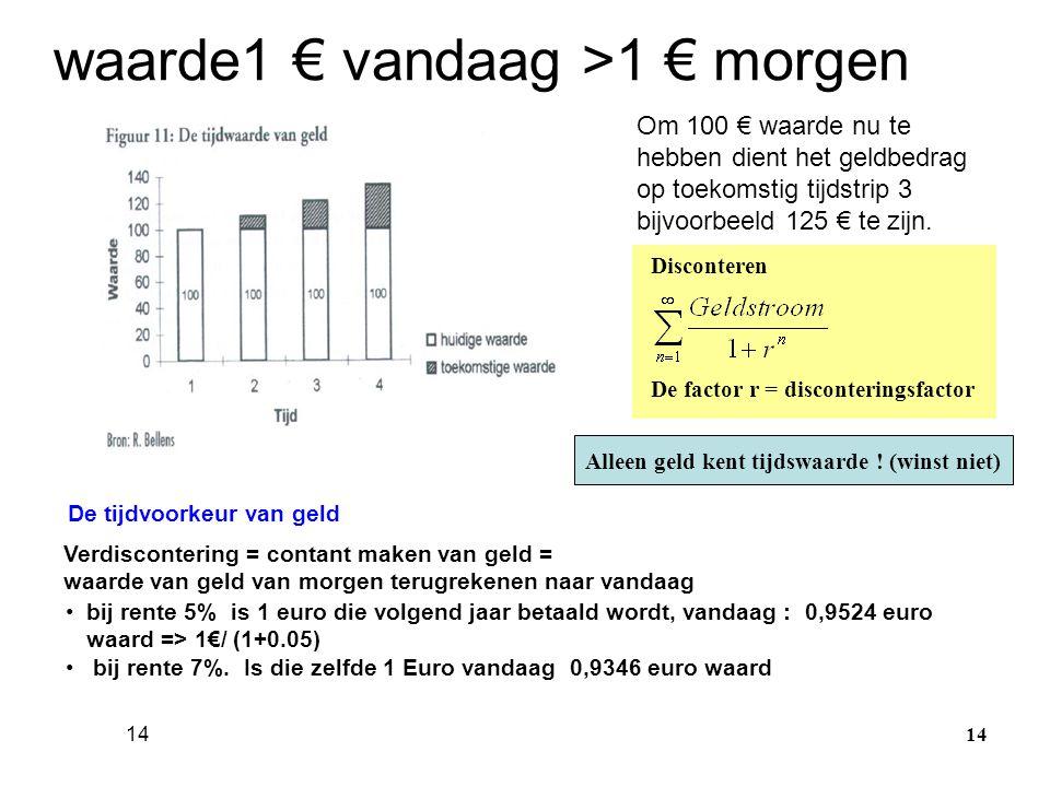 14 waarde1 € vandaag >1 € morgen Om 100 € waarde nu te hebben dient het geldbedrag op toekomstig tijdstrip 3 bijvoorbeeld 125 € te zijn. Verdisconteri