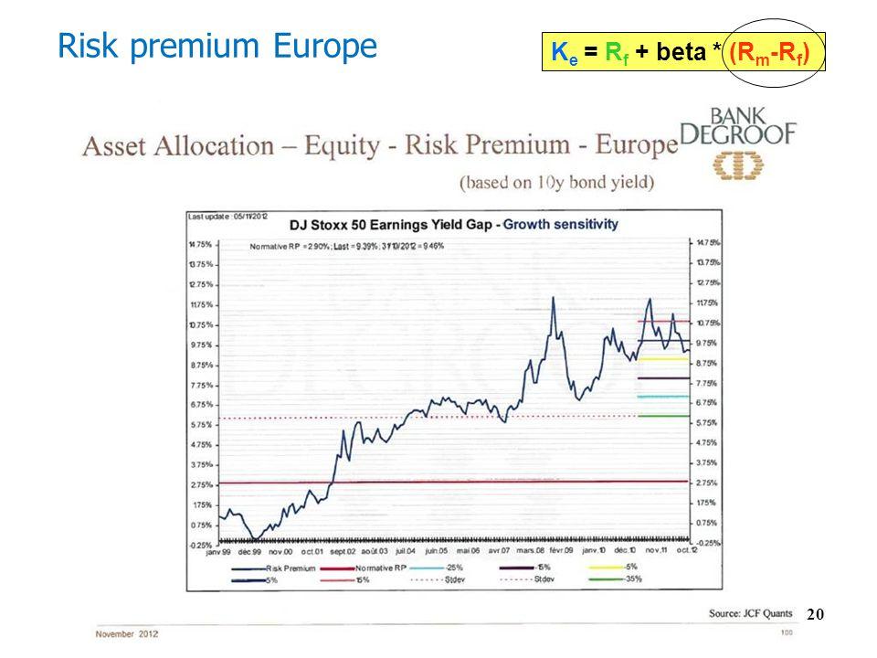 Risk premium Europe 20 K e = R f + beta * (R m -R f )