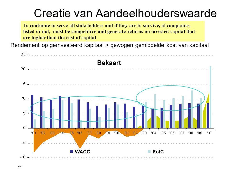 26 Creatie van Aandeelhouderswaarde Rendement op geïnvesteerd kapitaal > gewogen gemiddelde kost van kapitaal Bekaert To contunue to serve all stakeho