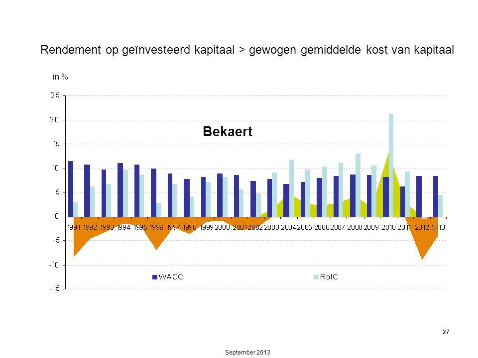 September 2013 Creatie van Aandeelhouderswaarde in % 27 Rendement op geïnvesteerd kapitaal > gewogen gemiddelde kost van kapitaal Bekaert