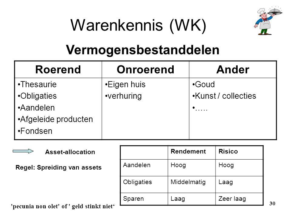 30 Warenkennis (WK) RoerendOnroerendAnder •Thesaurie •Obligaties •Aandelen •Afgeleide producten •Fondsen •Eigen huis •verhuring •Goud •Kunst / collect