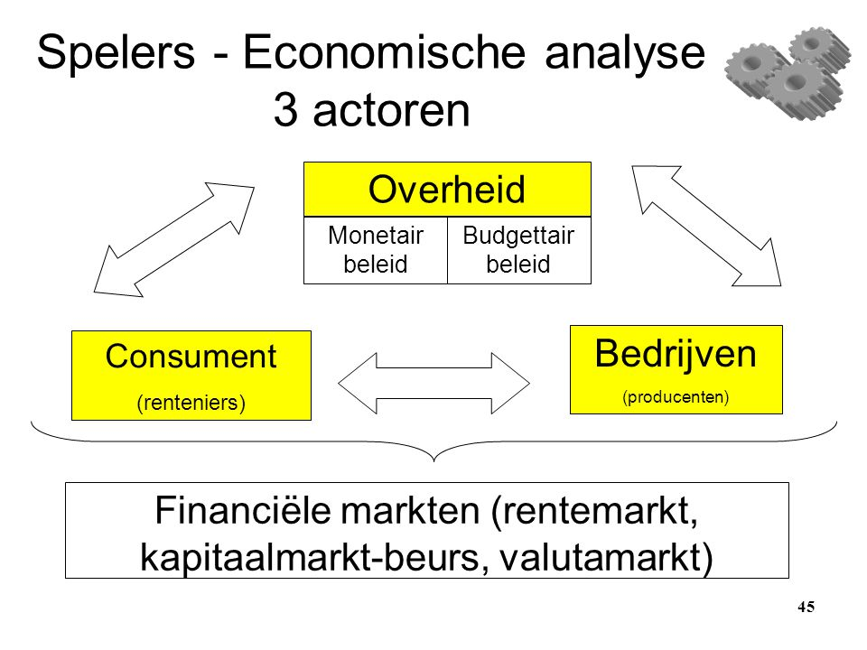 Spelers - Economische analyse 3 actoren Overheid Monetair beleid Consument (renteniers) Budgettair beleid Bedrijven (producenten) Financiële markten (