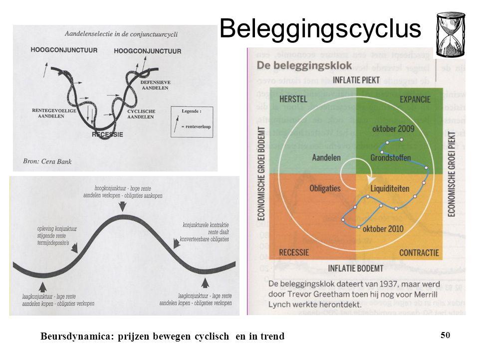 Beleggingscyclus 50 Beursdynamica: prijzen bewegen cyclisch en in trend