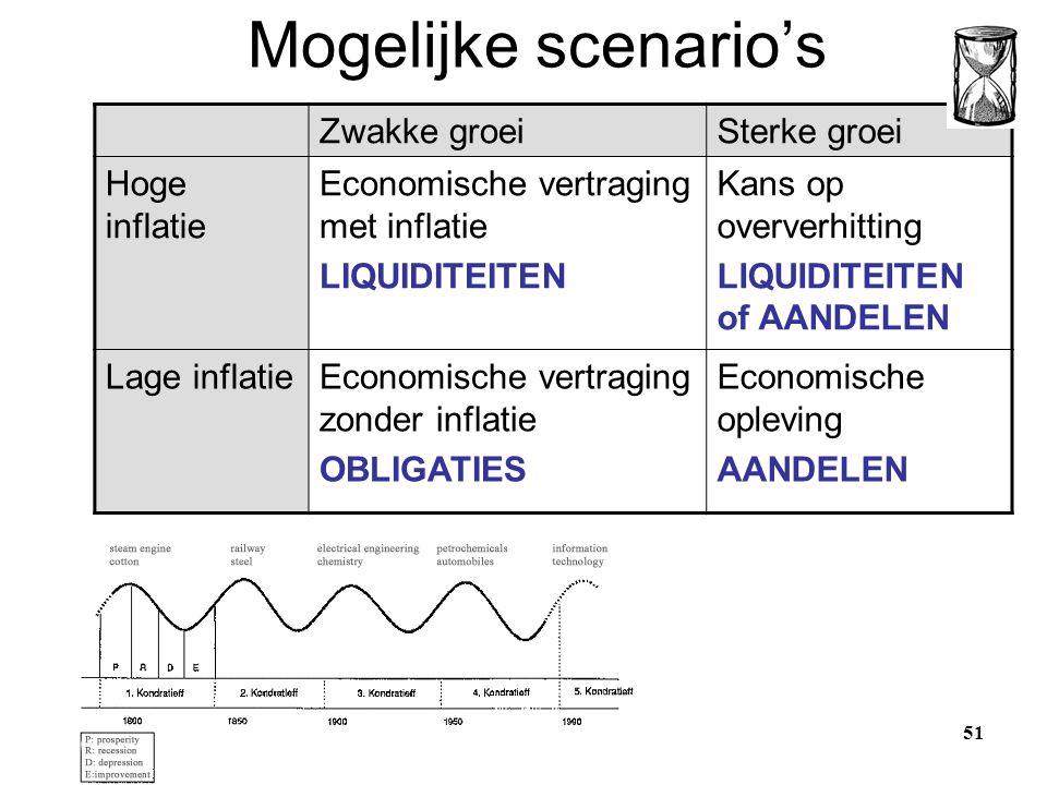 Mogelijke scenario's Zwakke groeiSterke groei Hoge inflatie Economische vertraging met inflatie LIQUIDITEITEN Kans op oververhitting LIQUIDITEITEN of