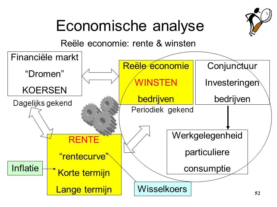 """Economische analyse Financiële markt """"Dromen"""" KOERSEN Reële economie WINSTEN bedrijven Conjunctuur Investeringen bedrijven Dagelijks gekend Periodiek"""