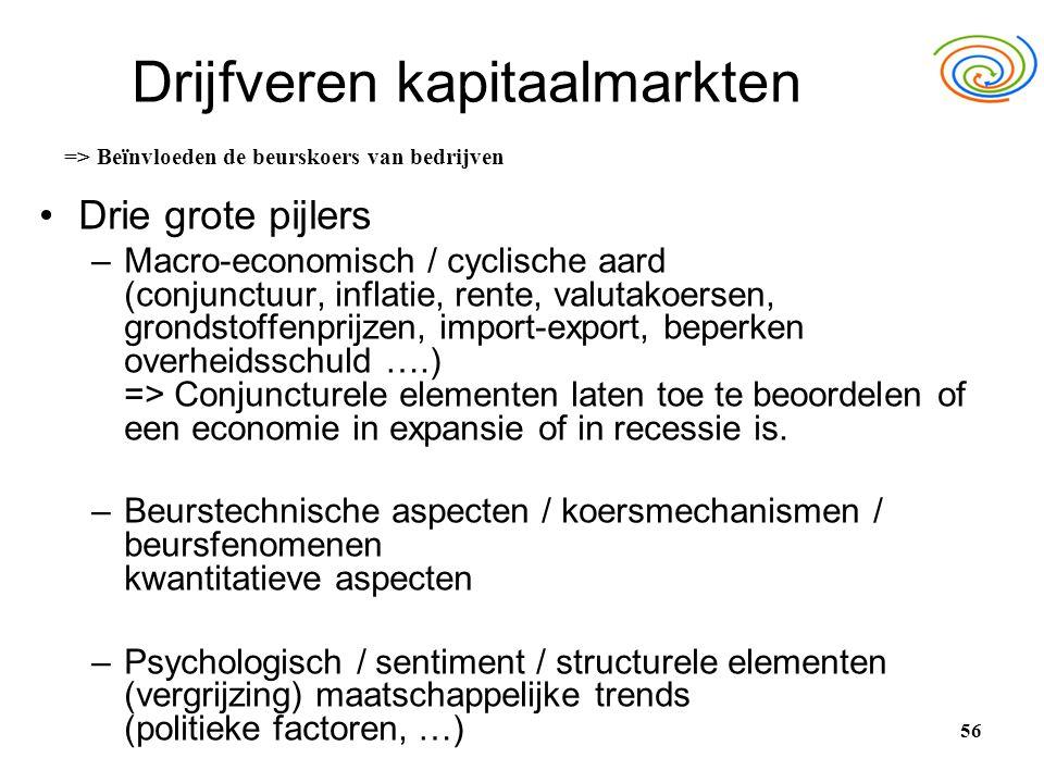Drijfveren kapitaalmarkten •Drie grote pijlers –Macro-economisch / cyclische aard (conjunctuur, inflatie, rente, valutakoersen, grondstoffenprijzen, i