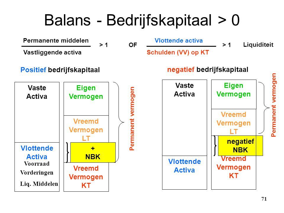 Balans - Bedrijfskapitaal > 0 71 Positief bedrijfskapitaal negatief bedrijfskapitaal Vaste Activa Vlottende Activa Eigen Vermogen Vreemd Vermogen LT V