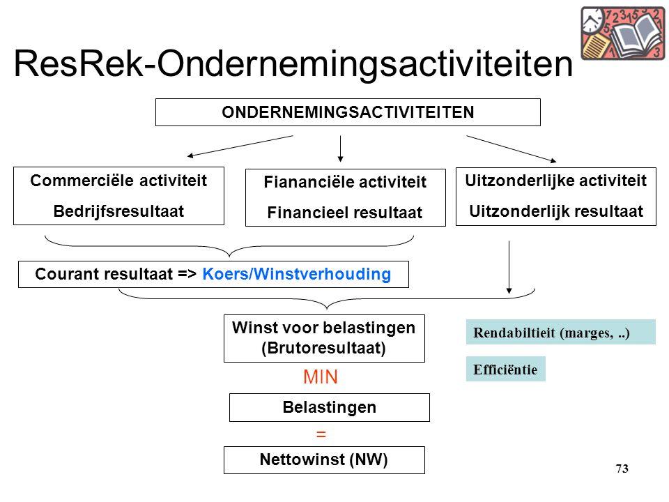 73 ResRek-Ondernemingsactiviteiten Commerciële activiteit Bedrijfsresultaat Fiananciële activiteit Financieel resultaat Uitzonderlijke activiteit Uitz