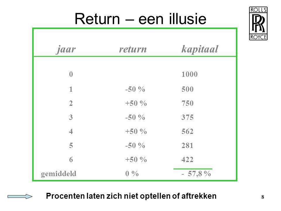 jaar returnkapitaal 01000 1-50 %500 2+50 %750 3-50 %375 4+50 %562 5-50 %281 6+50 %422 gemiddeld0 %- 57,8 % 8 Procenten laten zich niet optellen of aft